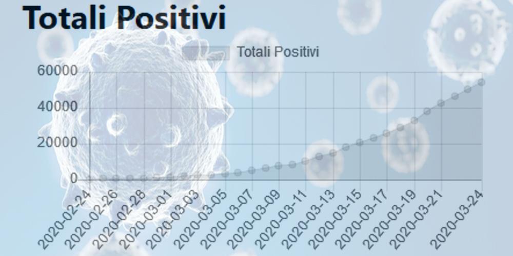 Positivi Covid-19