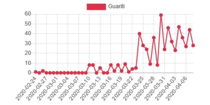 Guariti Lazio