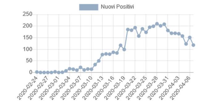 Nuovi positivi Lazio