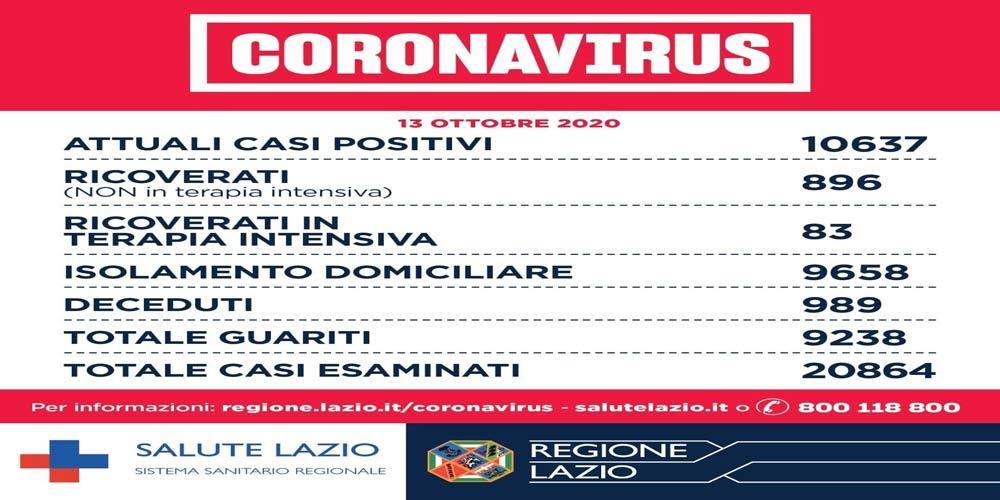 Coronavirus-Lazio